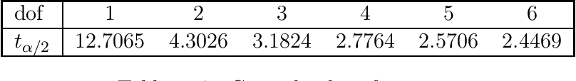 table 22.7