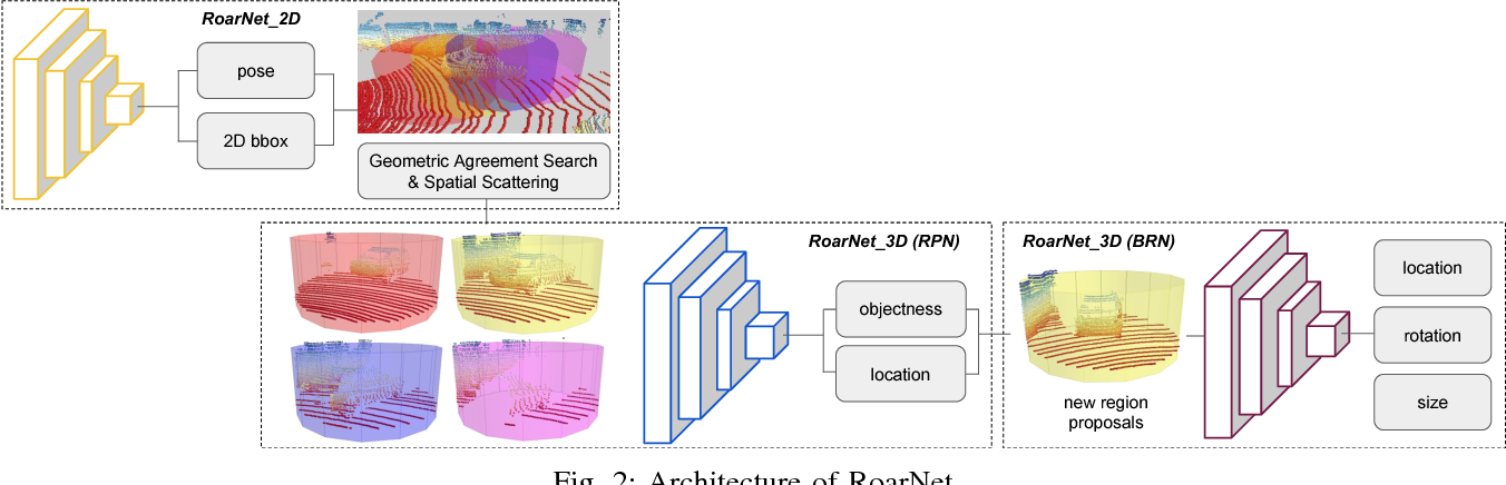 RoarNet: A Robust 3D Object Detection based on RegiOn