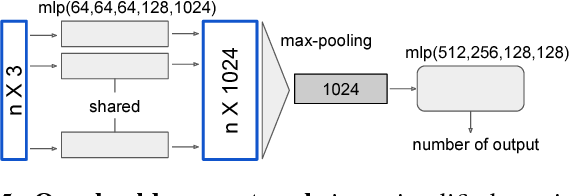 RoarNet: A Robust 3D Object Detection based on RegiOn