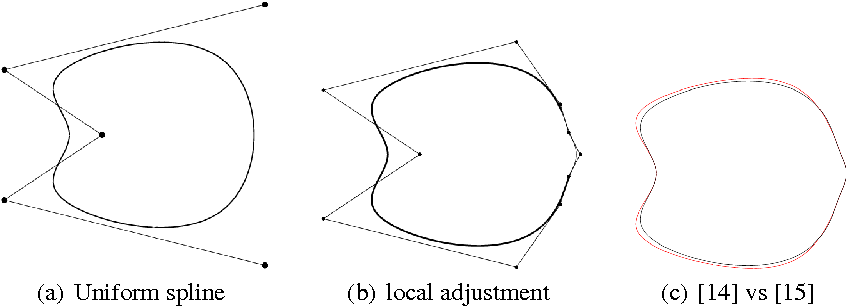 Curvature of Approximating Curve Subdivision Schemes
