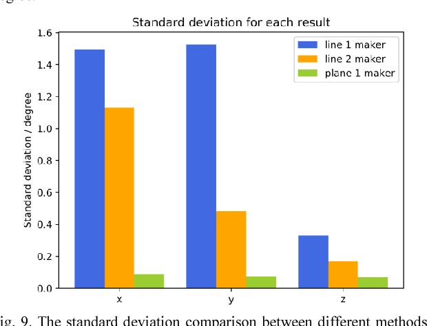A Novel Method for LiDAR Camera Calibration by Plane Fitting