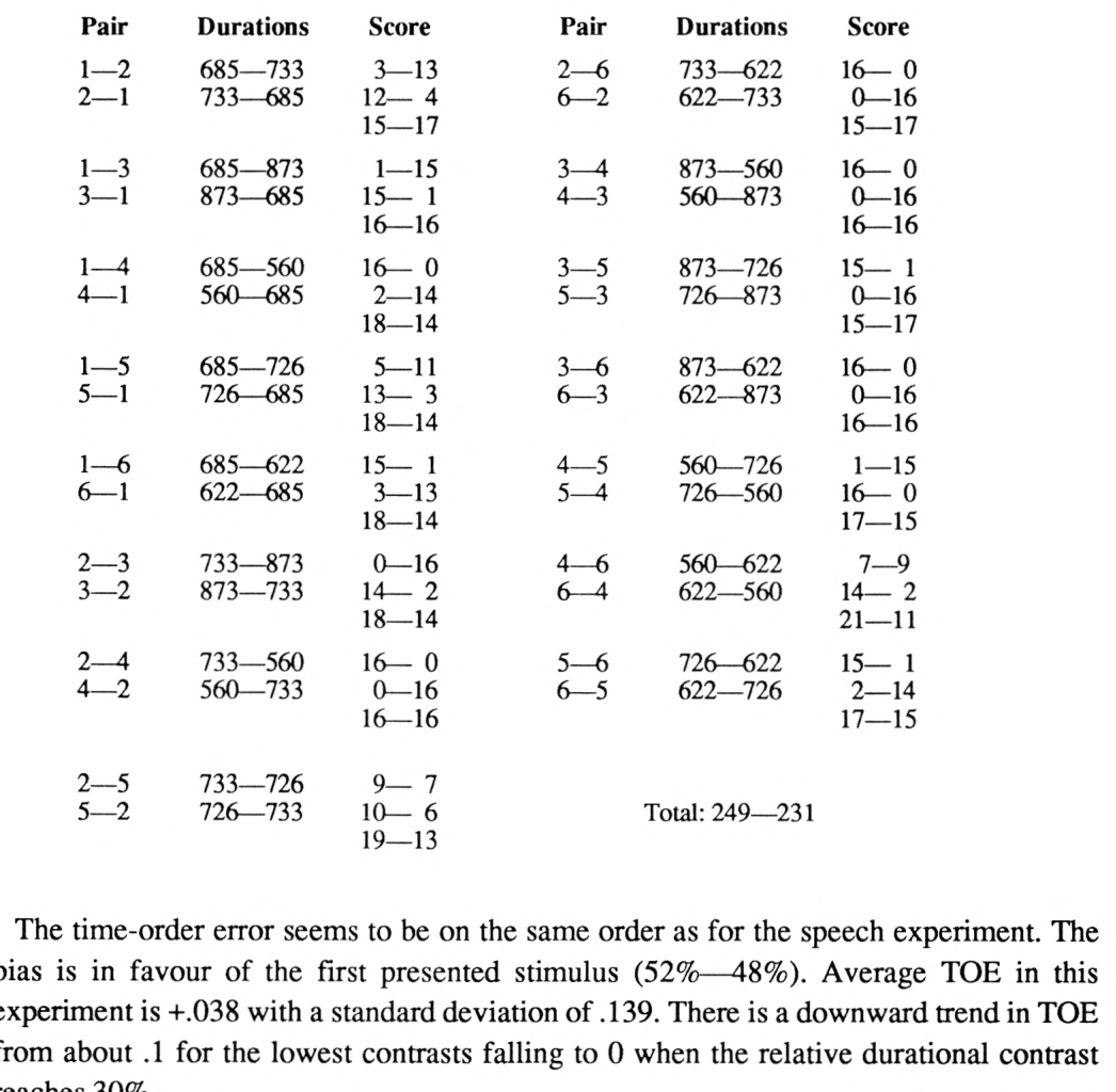 table 7.14