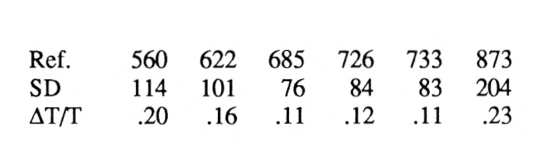 table 7.25