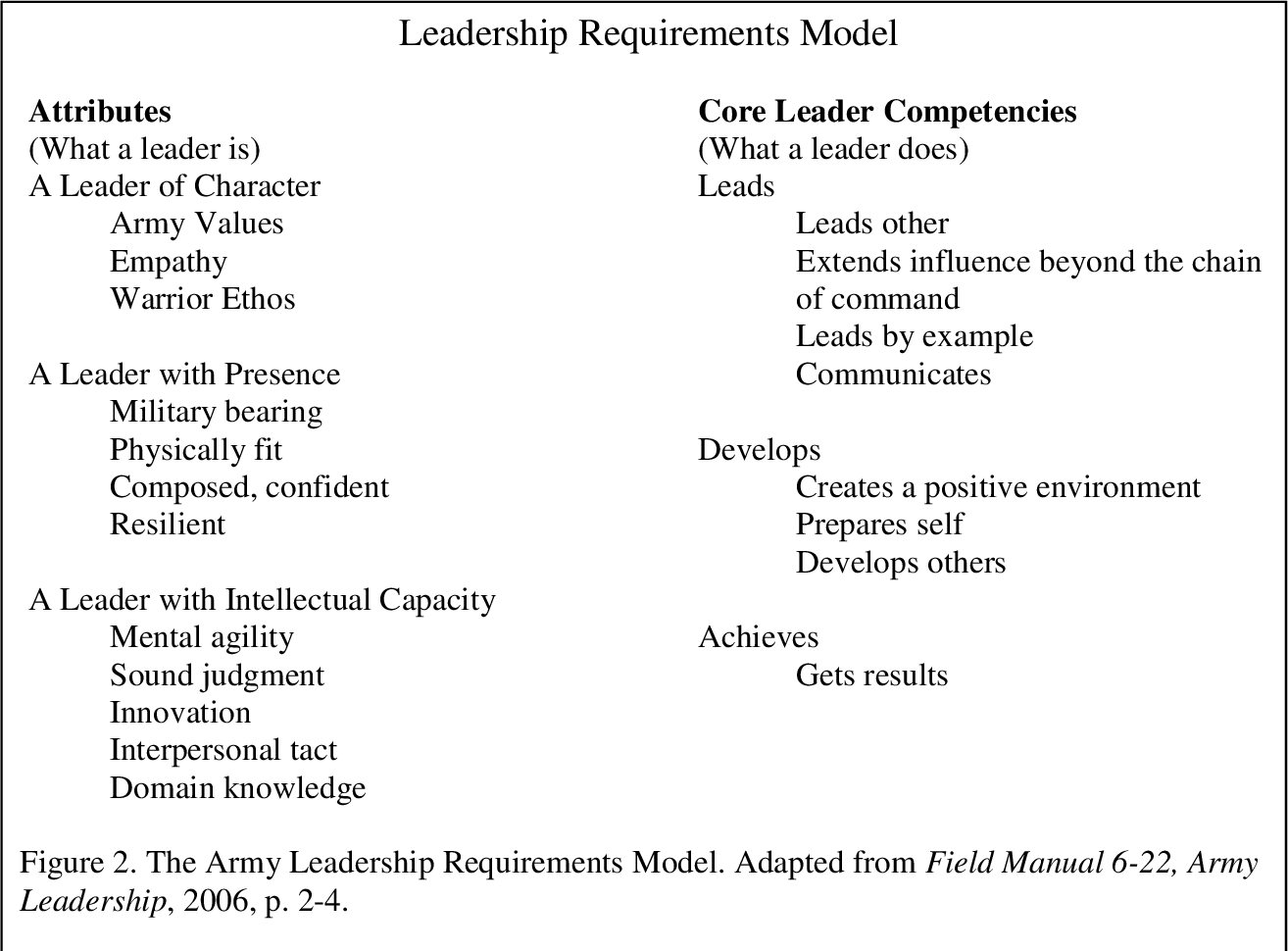 An Exploratory Study of the U .S. Army Reserve Officers' Training ...
