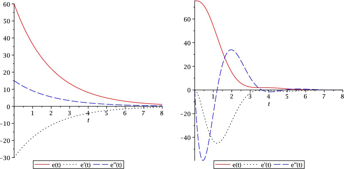 PDF] Sharp entropy decay for hypocoercive and non-symmetric