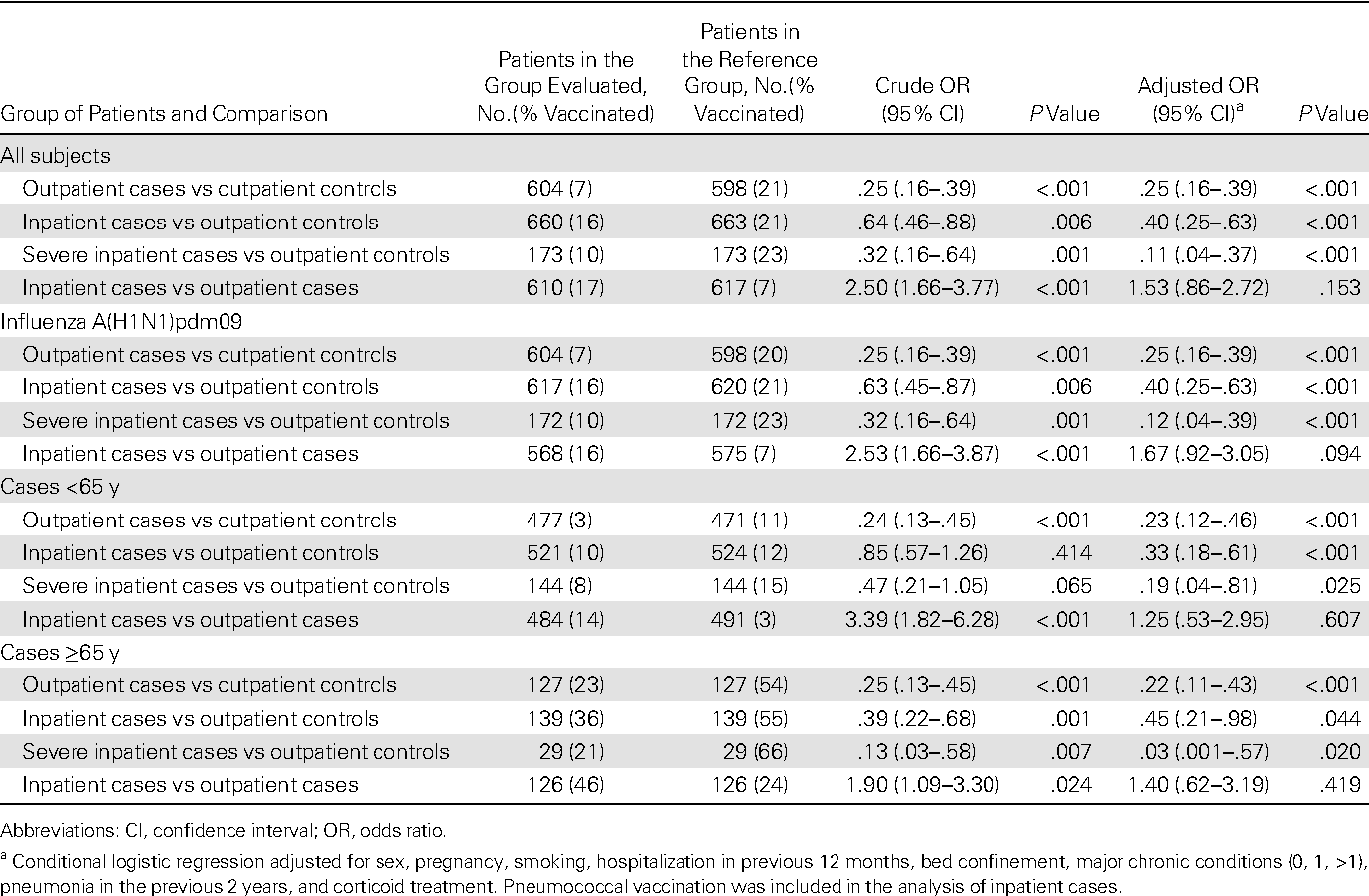 Table 2. Analysis of the Effectiveness of the Influenza Vaccine in Preventing Hospitalizations or Outpatient Visits due to LaboratoryConfirmed Influenza in the 2010–2011 Season