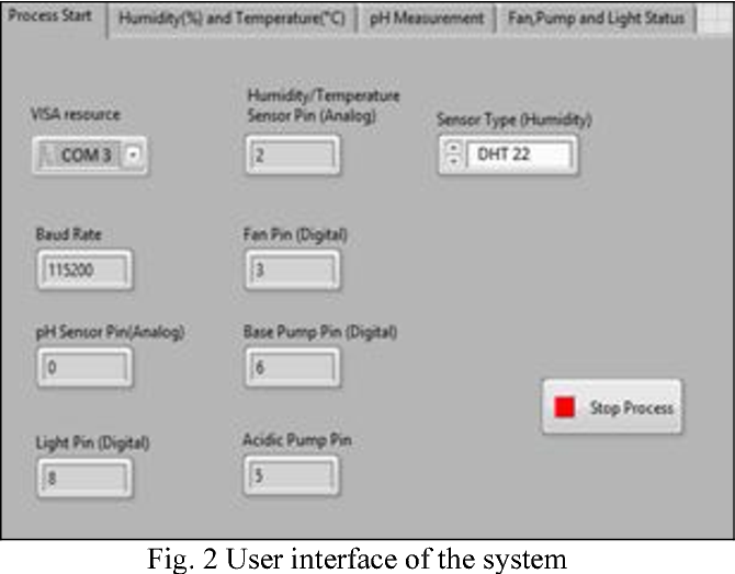 Figure 2 from Design of fully automated low cost hydroponic