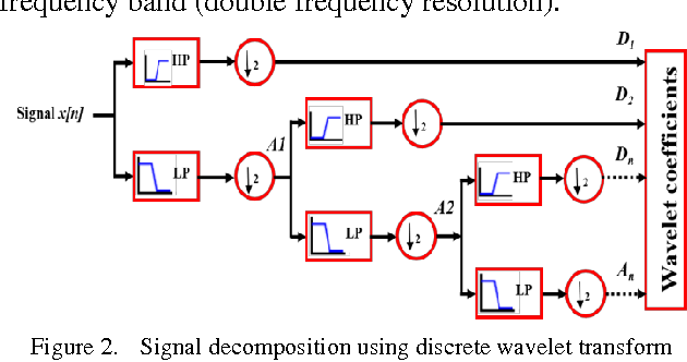Figure 2 from Real-Time Wavelet Analysis of a Vibration