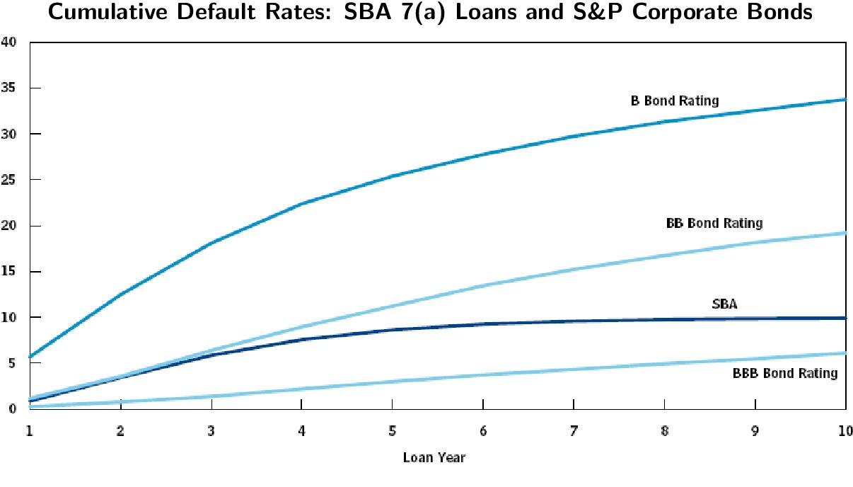 Pdf Why Do Guaranteed Sba Loans Cost Borrowers So Much Semantic Scholar
