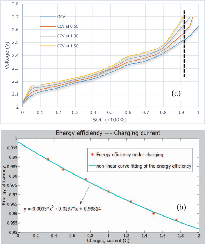 Figure 3 from Energy efficiency of lithium-ion battery used