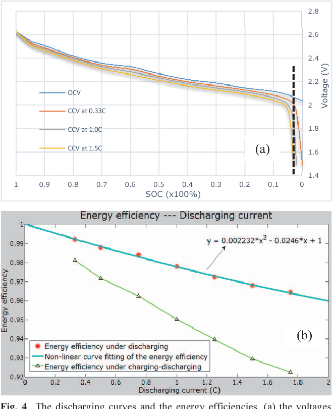 Figure 4 from Energy efficiency of lithium-ion battery used