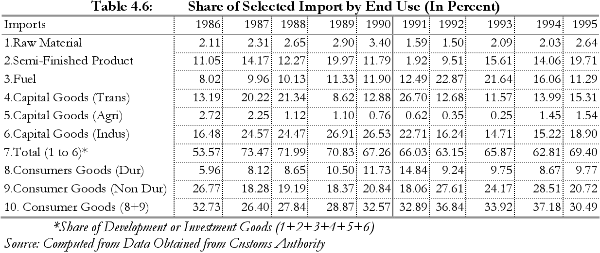 Table 4.6: Share of Selected Import by End Use (In Percent)