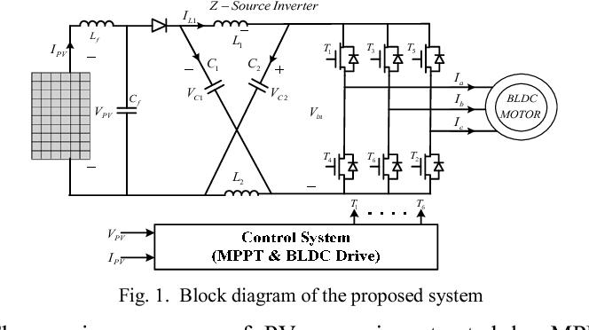 figure 1 from pv power system based mppt z source inverter  block diagram of z source inverter #8