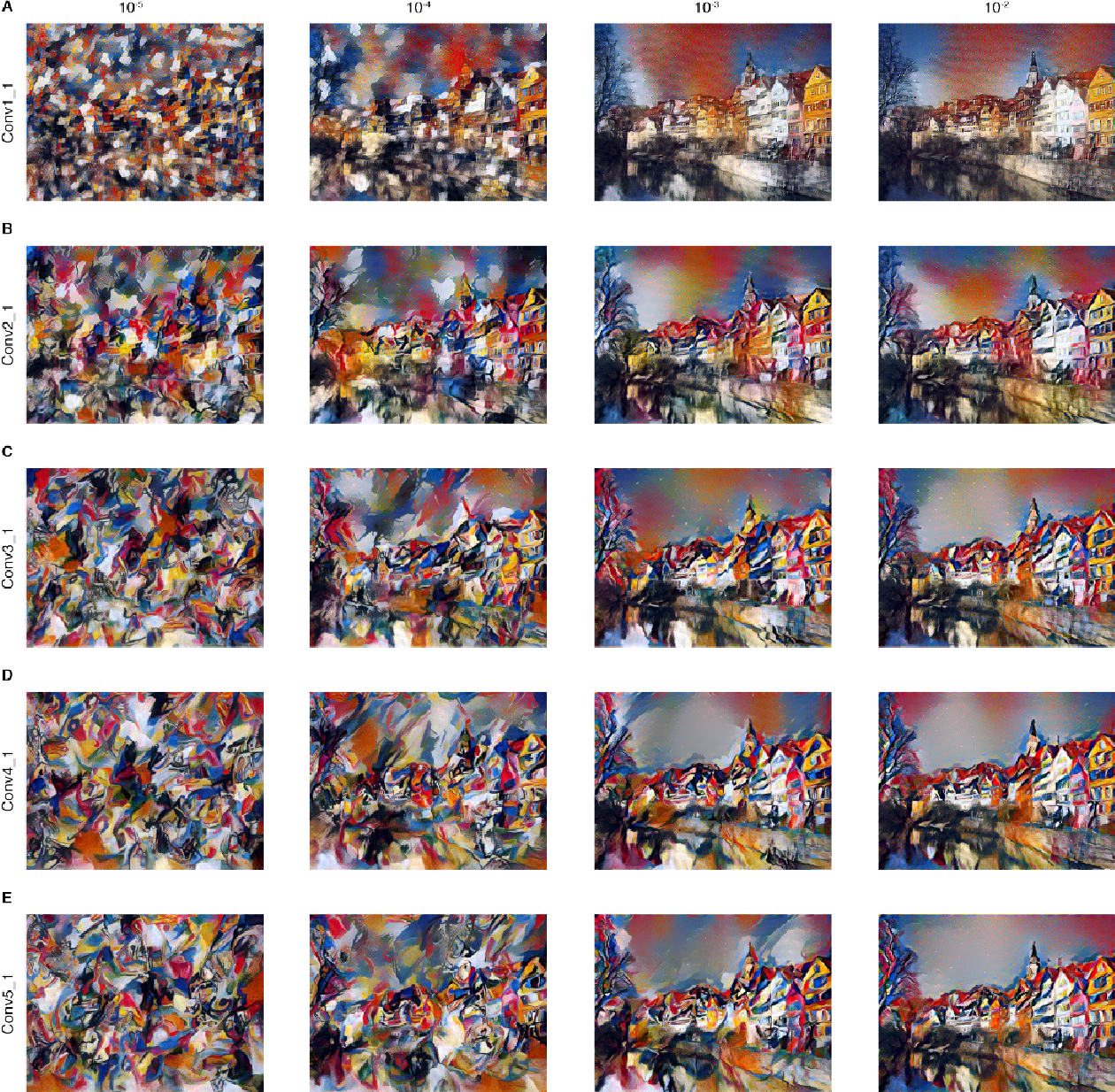 Figure 3: Detailed results for the style of the painting Composition VII by Wassily Kandinsky. The rows show the result of matching the style representation of increasing subsets of the CNN layers (see Methods). We find that the local image structures captured by the style representation increase in size and complexity when including style features from higher layers of the network. This can be explained by the increasing receptive field sizes and feature complexity along the network's processing hierarchy. The columns show different relative weightings between the content and style reconstruction. The number above each column indicates the ratio ↵/ between the emphasis on matching the content of the photograph and the style of the artwork (see Methods).