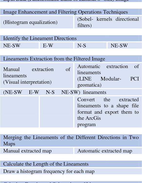 Figure 4 from Automated , manual lineaments extraction and