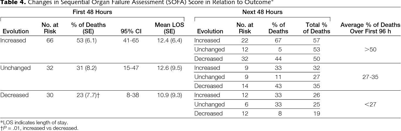 Incredible Table 4 From Serial Evaluation Of The Sofa Score To Predict Andrewgaddart Wooden Chair Designs For Living Room Andrewgaddartcom