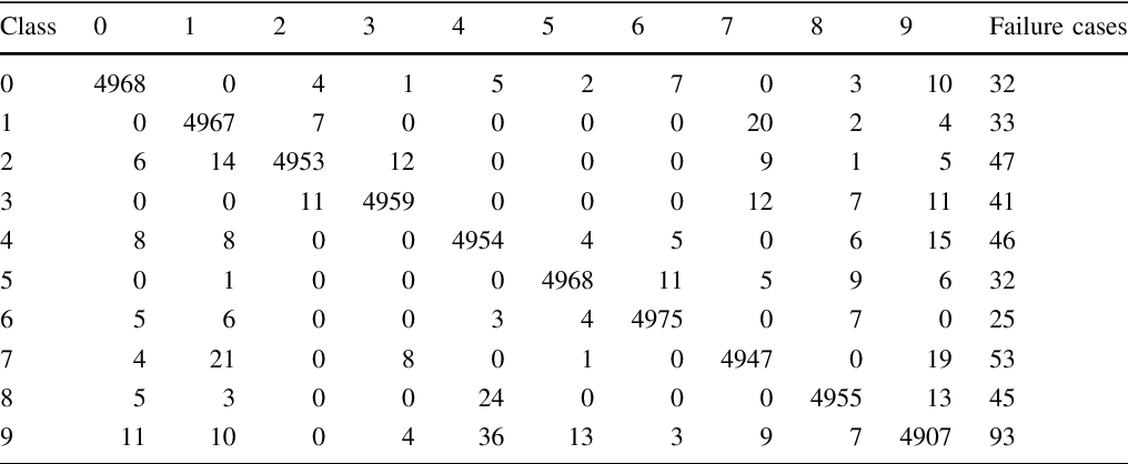 Table 16 from Unconstrained handwritten digit recognition