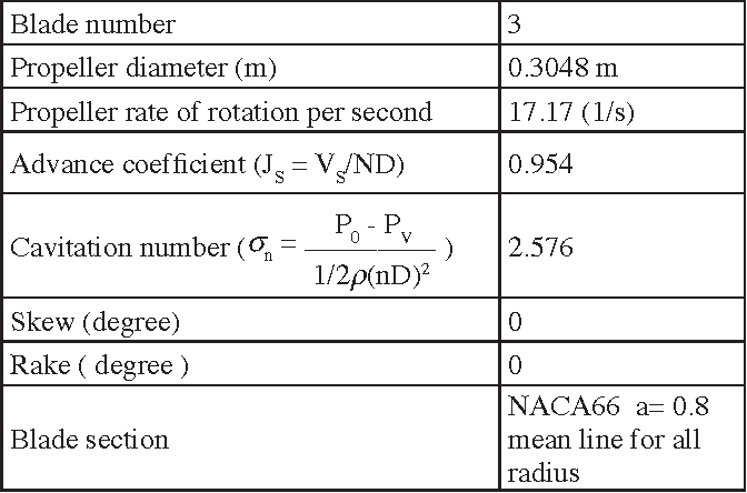 Table 1 from A Practical Noise Prediction Method for