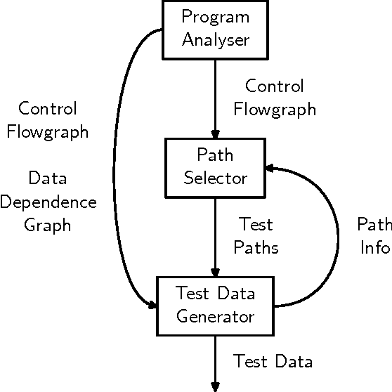 PDF] A Survey on Automatic Test Data Generation - Semantic