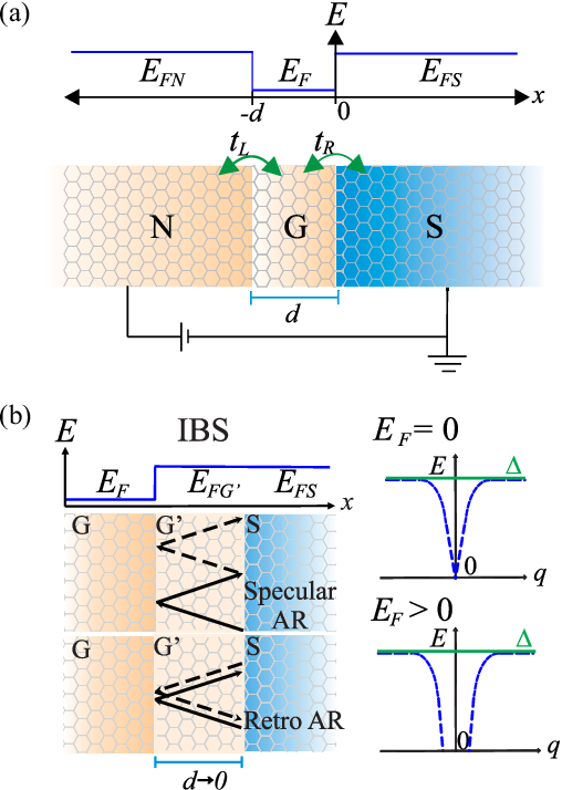 figure 1 from subgap states in two-dimensional spectroscopy of  graphene-based superconducting hybrid junctions | semantic scholar  semantic scholar