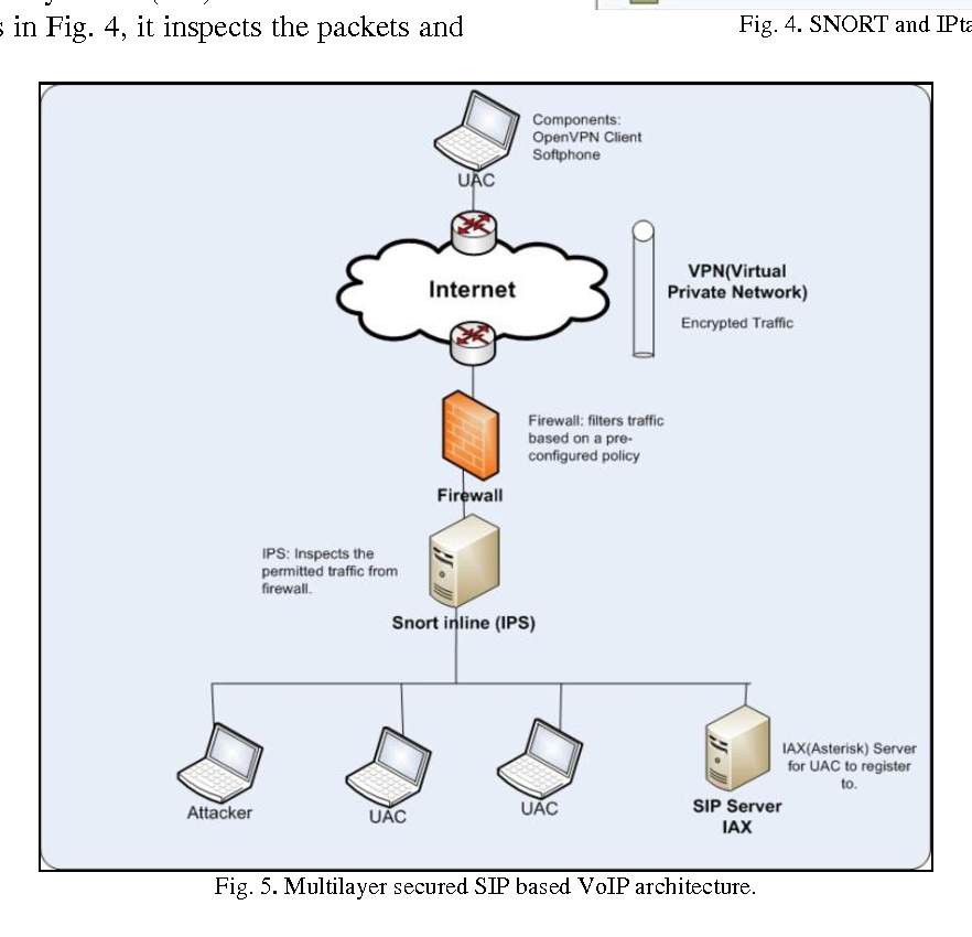 Figure 5 from Multilayer Secured SIP Based VoIP Architecture