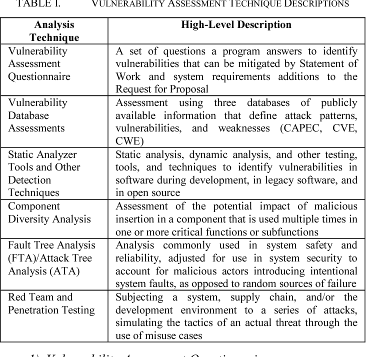 Table I from System security engineering vulnerability