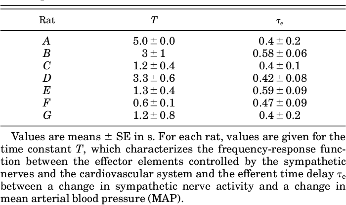 Pdf First Order Differential Delay Equation For The Baroreflex Predicts The 0 4 Hz Blood Pressure Rhythm In Rats