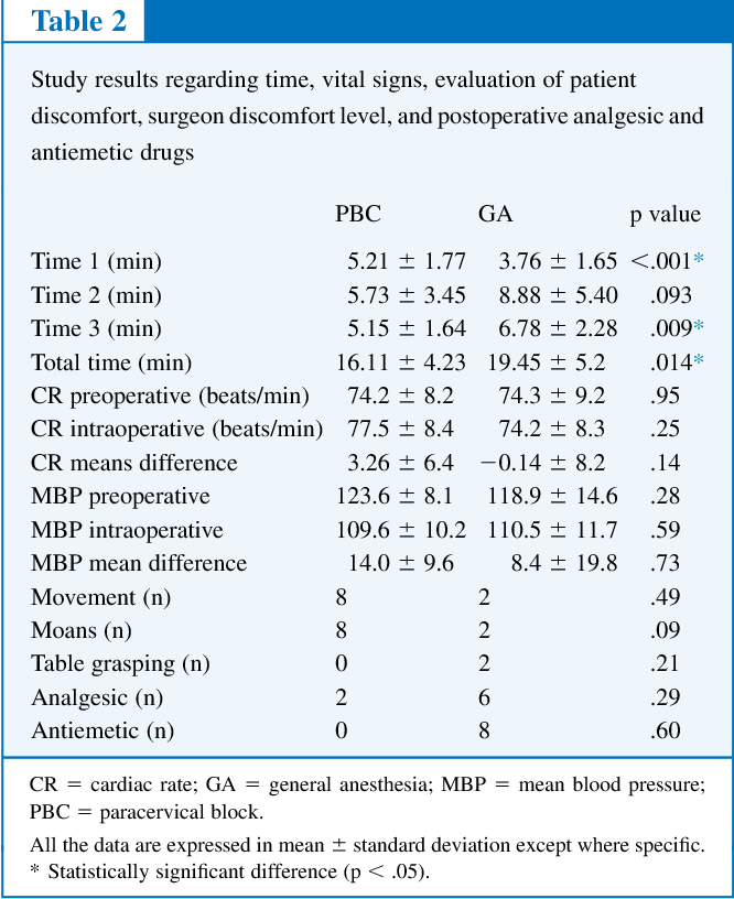 Table 2 from Parenterally administered moderate sedation and