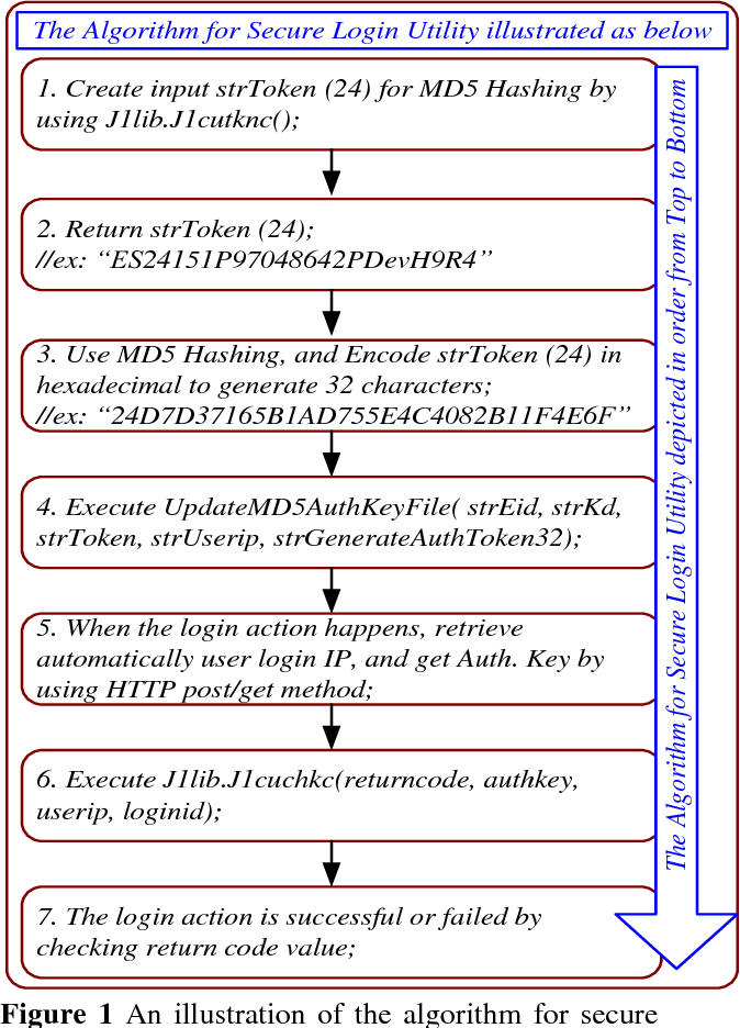 PDF] The implementation and investigation of securing web