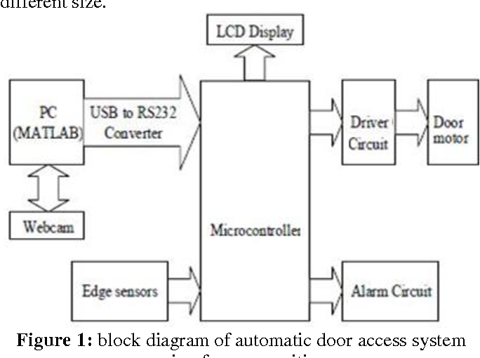 Figure 1 from Implementation of Automated Door Accessing ... on