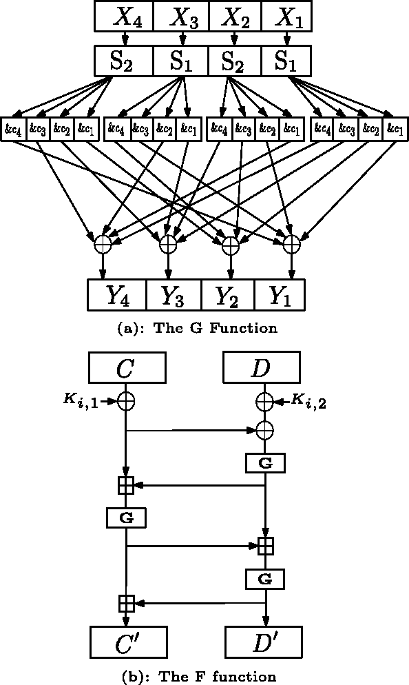Fig. 1. The structures of the F and G functions.