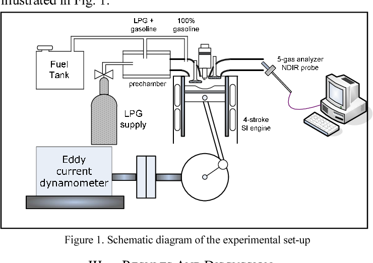 Figure 1 from Liquefied petroleum gas (LPG) as an alternative fuel in spark  ignition engine: Performance and emission characteristics | Semantic ScholarSemantic Scholar