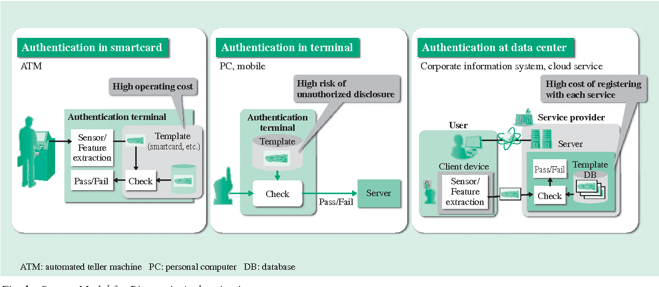 Figure 1 from Biometric Authentication Platform for a Safe