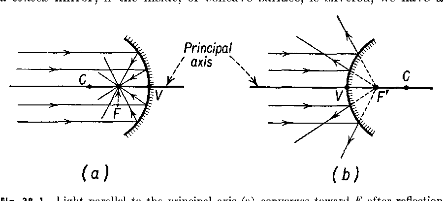 1-1958 Physics , Chapter 38 : Mirrors and Lenses   Semantic
