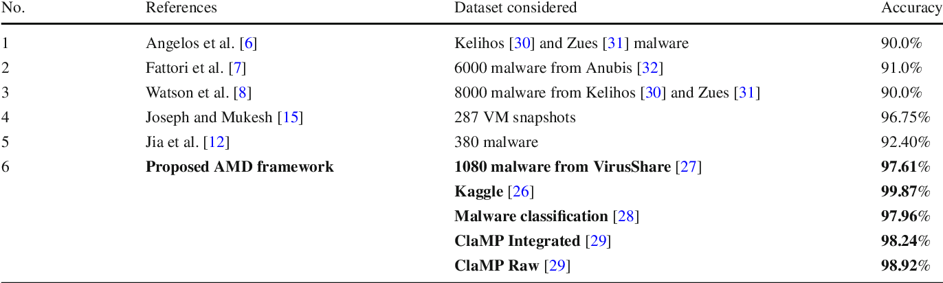 Designing in-VM-assisted lightweight agent-based malware