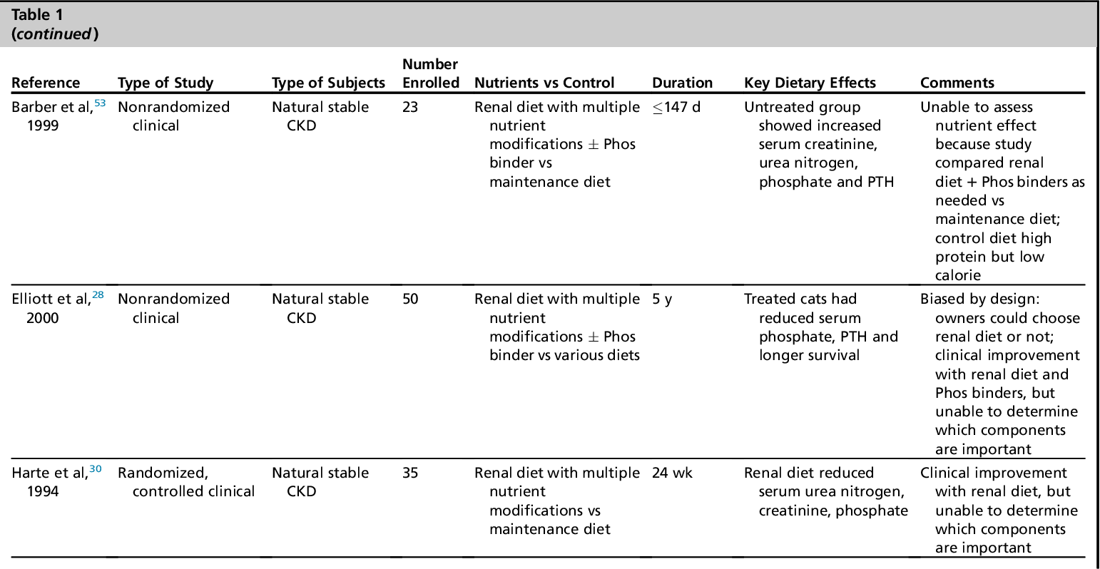 Pdf Controversies In Veterinary Nephrology Renal Diets Are Indicated For Cats With International Renal Interest Society Chronic Kidney Disease Stages 2 To 4 The Con View Semantic Scholar