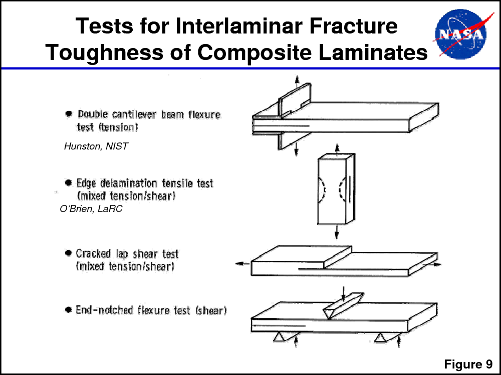Interlaminar Response of Composite Materials