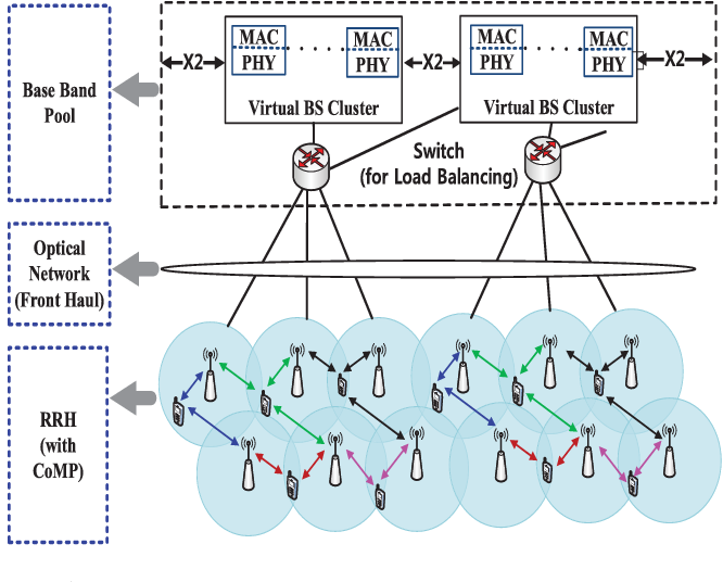 Figure 1 from Traffic-Aware Cloud RAN: A Key for Green 5G