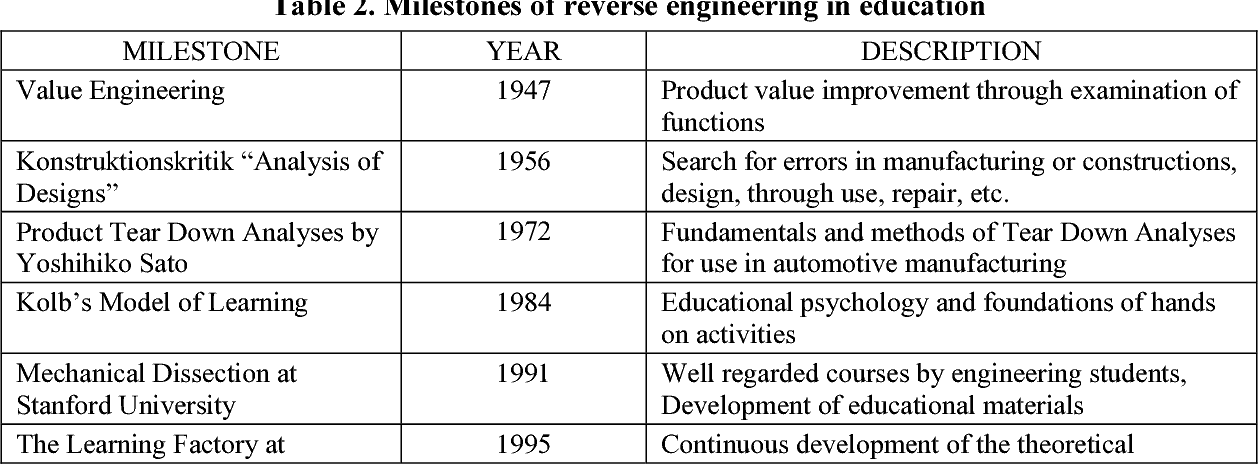 Application Of Reverse Engineering Activities In The Teaching Of Engineering Design Semantic Scholar