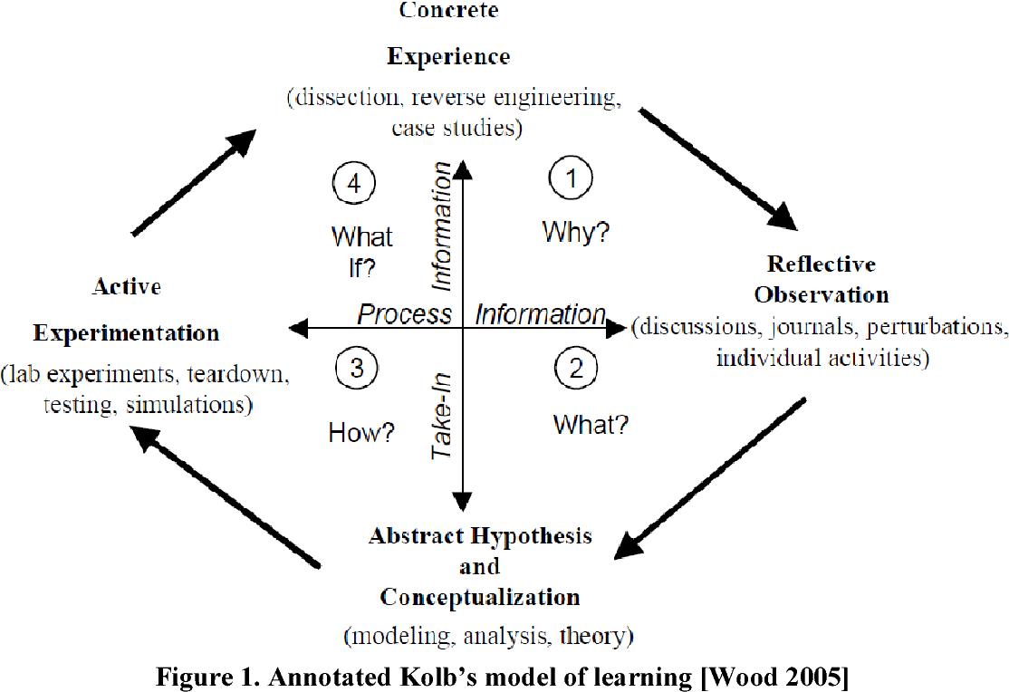 Application Of Reverse Engineering Activities In The Teaching Of Engineering Design Semantic Scholar