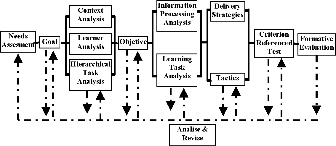 Pdf The Practice Of Instructional Design The Process And Its Application Semantic Scholar