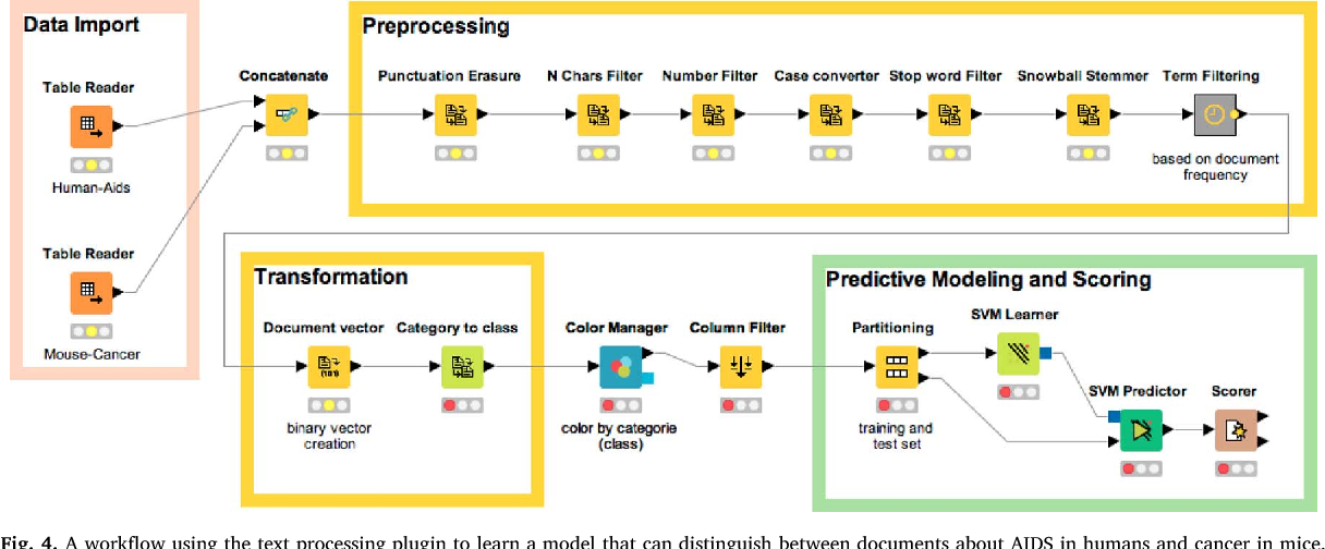 knime text processing plugin