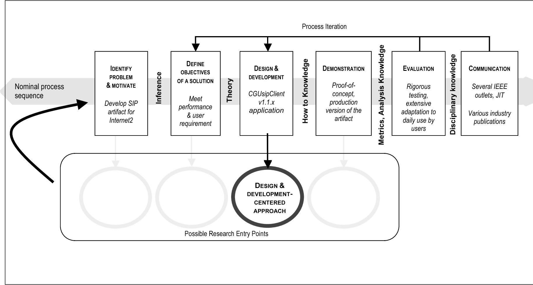 Pdf Methodology For Information Systems Research Semantic Scholar