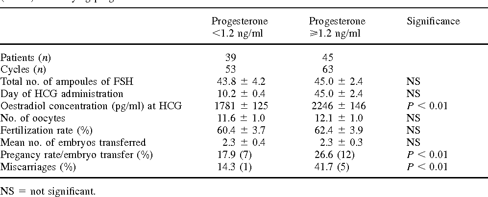Table III from Elevated serum progesterone on the day of HCG
