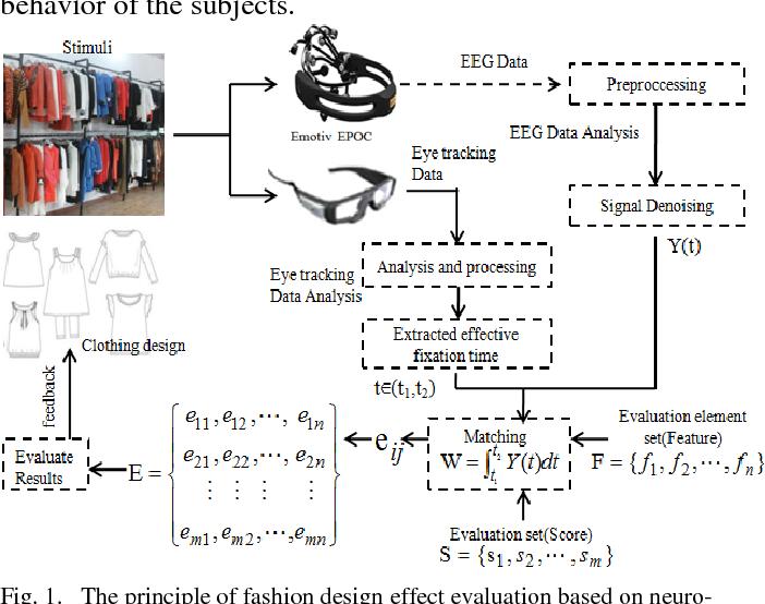 Pdf A Novel Method For The Evaluation Of Fashion Product Design Based On Neuro Analysis Semantic Scholar