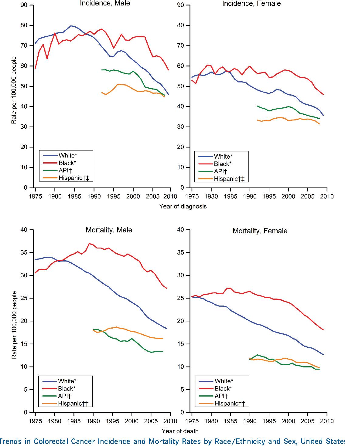 Colorectal Cancer Statistics 2014 Semantic Scholar