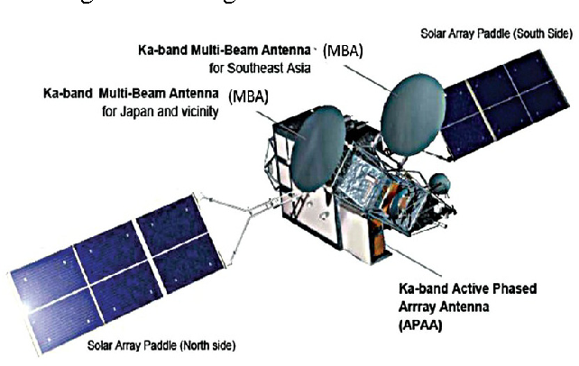 Figure 1 from Ka band multi-beam phased array antenna for