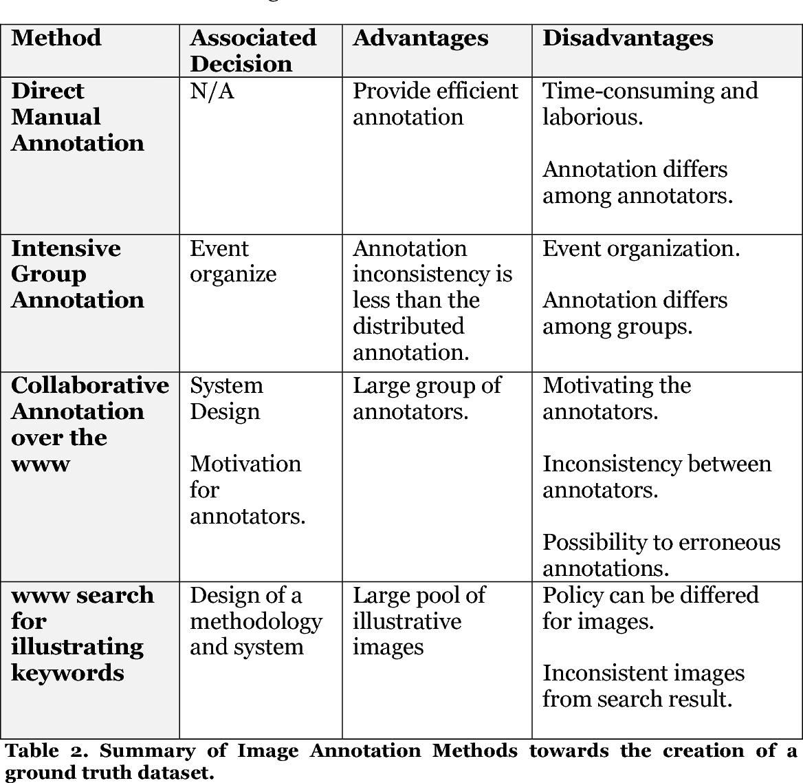 Table 2 From A Framework For Fashion Data Gathering Hierarchical Annotation And Analysis For Social Media And Online Shop Toolkit For Detailed Style Annotations For Enhanced Fashion Recommendation Semantic Scholar