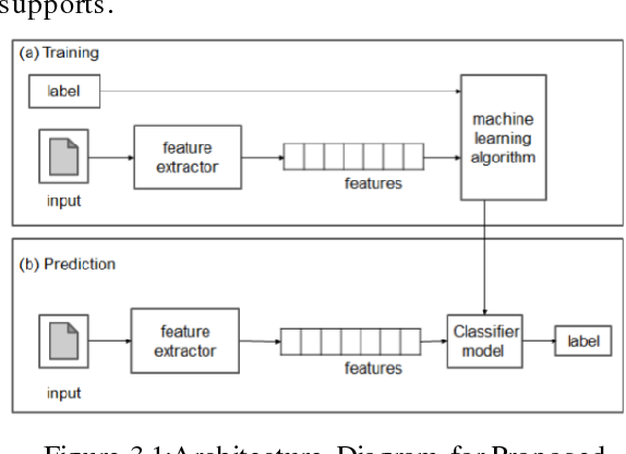 PDF] Sound classification using machine learning and neural