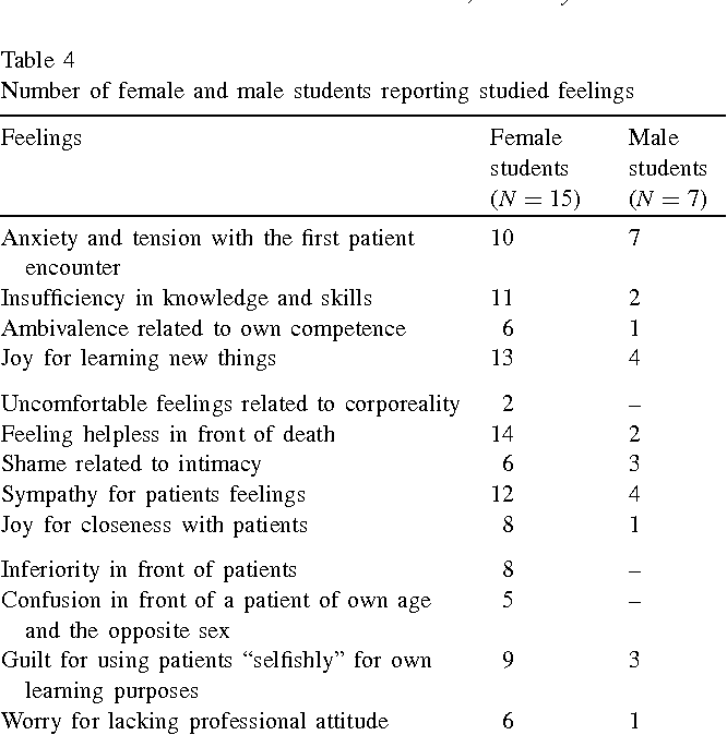 Feelings related to first patient experiences in medical